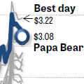 Best day for the Papa Bear